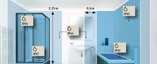 IP Schutzarten im Badezimmer