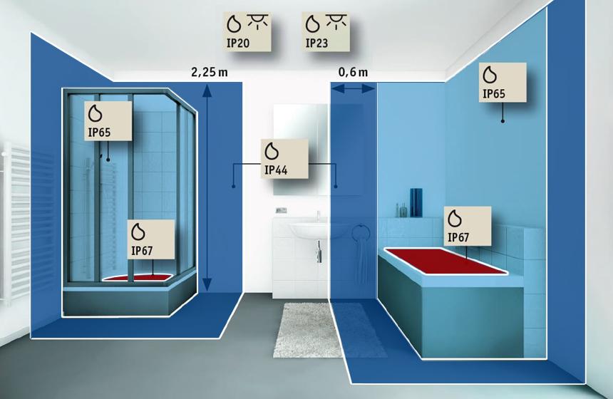 Schutzbereiche Schutzzonen im Badezimmer