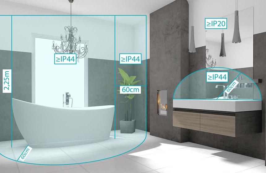 Schutzzonen im Badezimmer