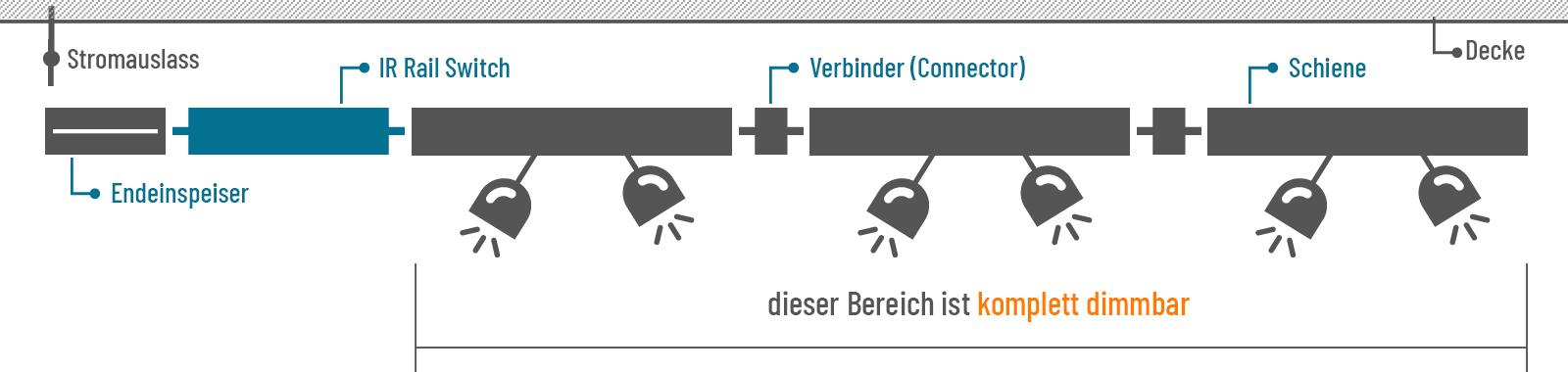 Beispiel URail dimmen mit IR Rail Switch