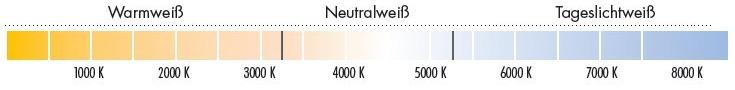 Farbtemperatur LED Kelvin